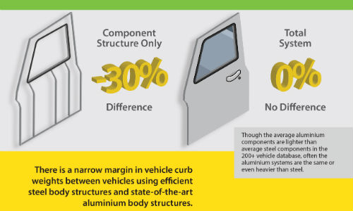 Aluminum components are lower in weight, but a new report says that weight savings decreases significantly when you include system components. Infographic courtesy of WorldAutoSteel.