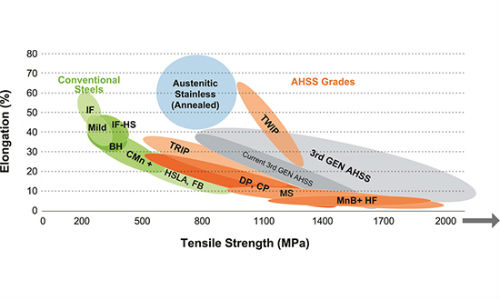The figure above shows the progression of third generation AHSS development. The currently available third generation AHSS products are shown adjacent to the range of third generation steels under development.