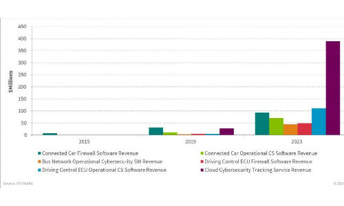 The chart above shows the projected growth of cybersecurity by segment.