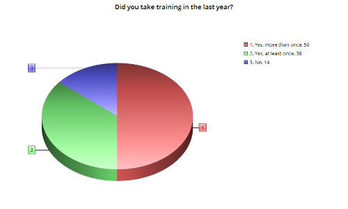The chart above shows which percentage of our survey respondents have taken at least one training course in the last year. Fully 86 percent indicated they had taken at least course, with more than half of those indicating they had taken more than one.