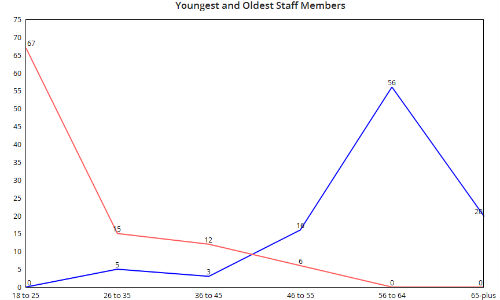 The chart above shows the youngest (red) and oldest (blue) staff members reported by our survey respondents.