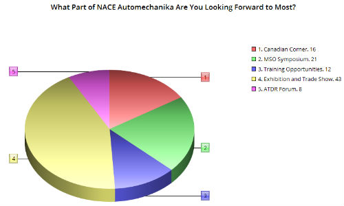 The Exhibition and Trade Show portion of NACE Automechanika 2017 seems to be the biggest draw among our survey repondents. The MSO Symposium also drew a relatively strong response.