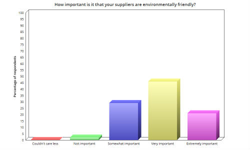 Collision Repair magazine asked repairers how important it is to have environmentally friendly suppliers.
